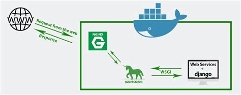 Nginx: Setting Up a Simple Proxy Server Using Docker and